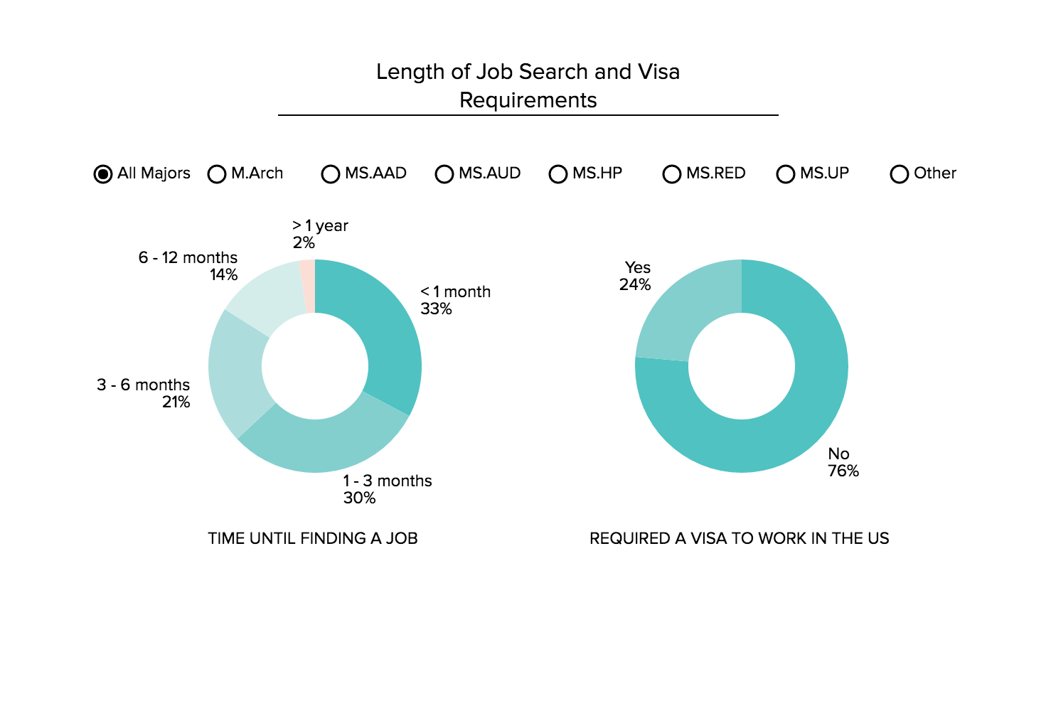 Length of job search
