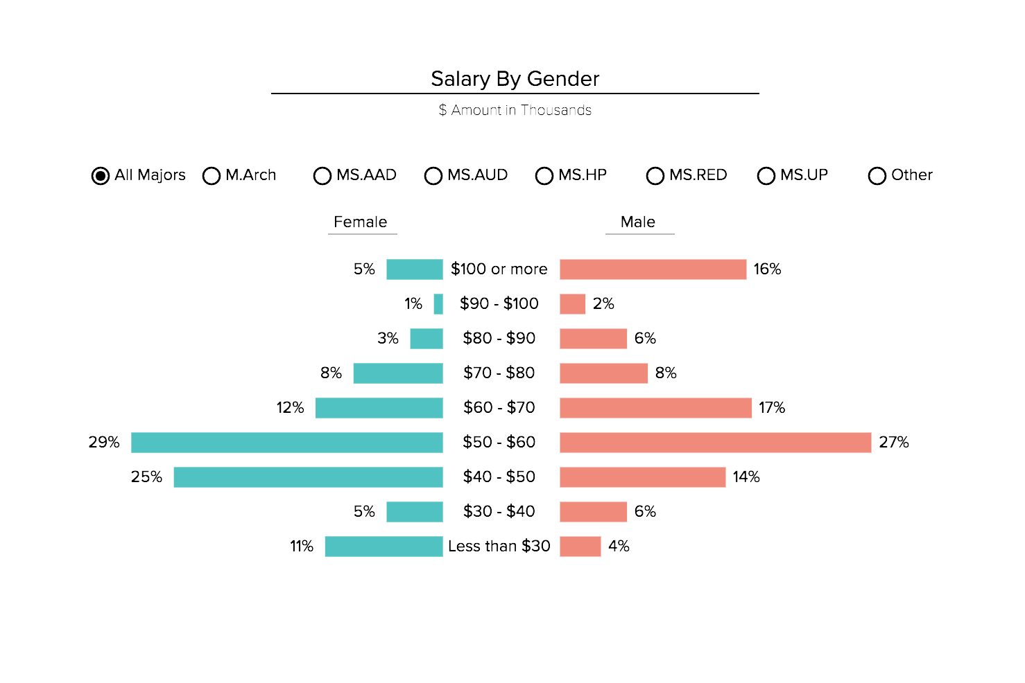 Annual salary by gender